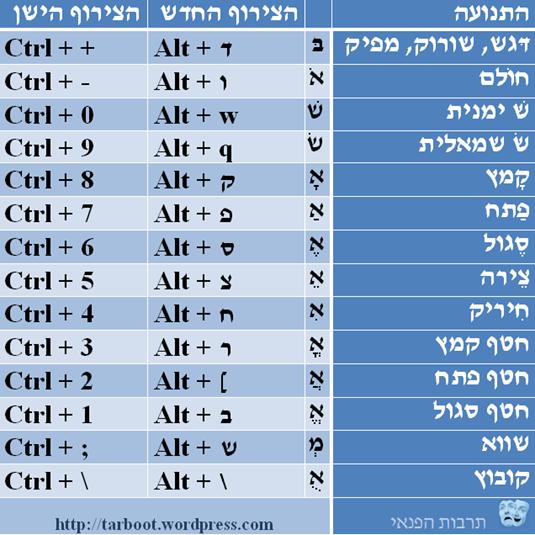 ניקוד עברי בחלונות 8 - 10