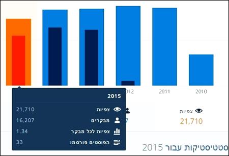 21,710 צפיות בתרבות הפנאי בשנת 2015